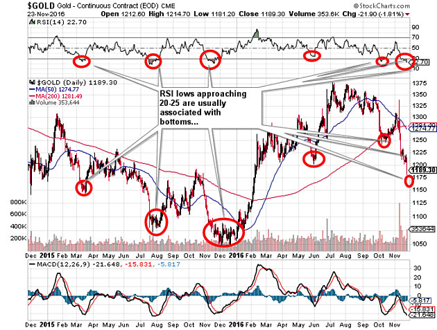 A 'Wicked Rally' in Gold Predicted