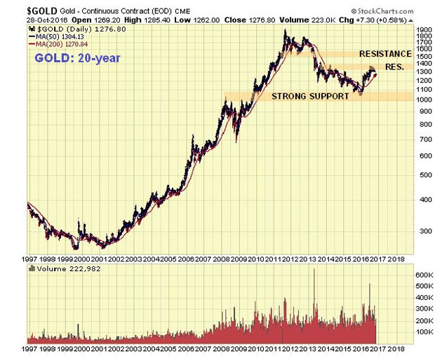 Precious Metals Stocks May Be Poised for a Major Upswing