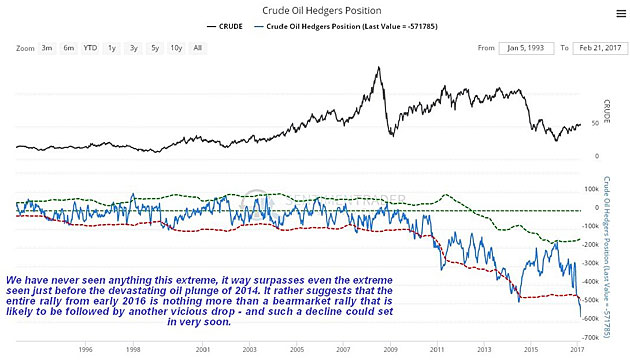 Oil Market Update: You Won't Get a Clearer Warning Than This One