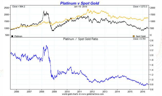 Is It Time to Dump Gold and Buy Platinum?