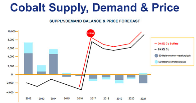 Cobalt Supply, Demand and Price