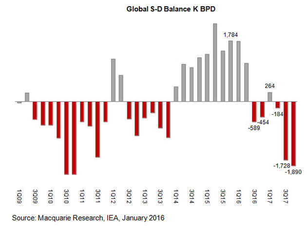 Global Supply-Demand Balance