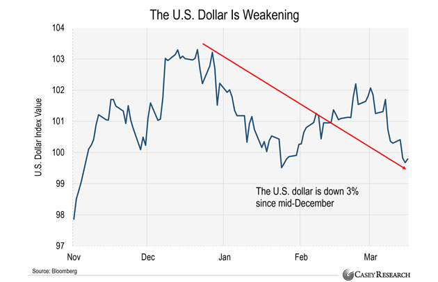 Dollar is Weakening