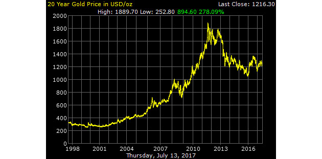 20-Year Gold Price in USD
