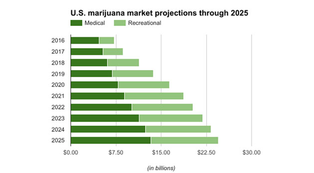 U.S. Marijuana Market Projections