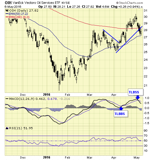 The Energy Report Blog | Energy Sector Showing Sell Signals