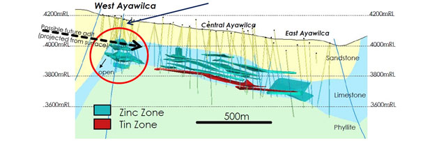 Ayawilca project mineralized zones; long section