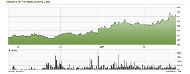 VTT 1-Year Share Price