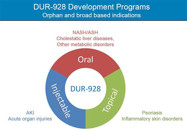 DUR-928 Programs