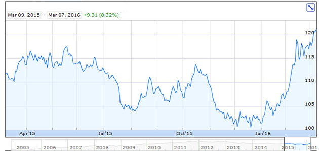 SPDR Gold Trust One-Year Chart