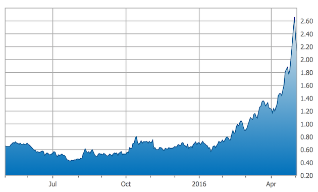 Great Panther Silver 1-Year chart
