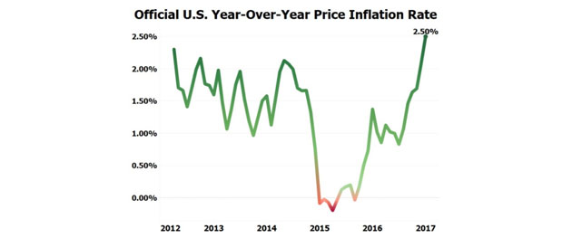 US YOY Inflation Rate
