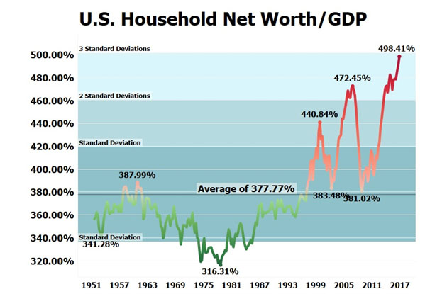 US Household Net Worth/GDP