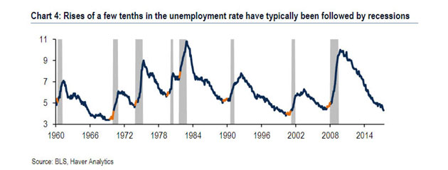 Unemployment Rate Followed by Recessions