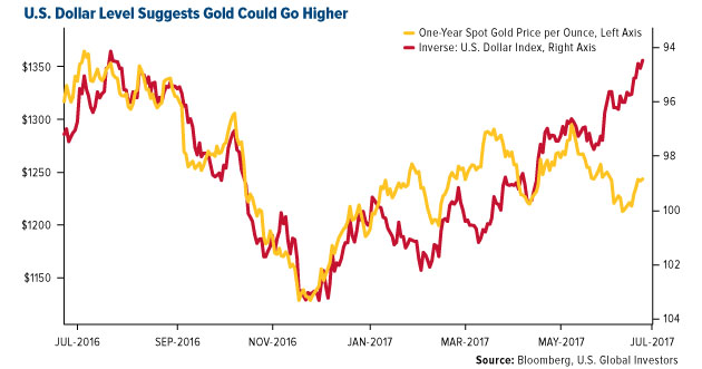 Gold Could Go Higher