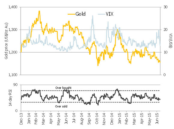 Chart Gold Prices Usd With 14 Day Relative Strength Index Rsi And Chicago Board Options Exchange Volatility Vix As Proxy For Market