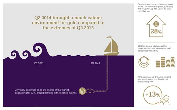 Gold Demand Trends
