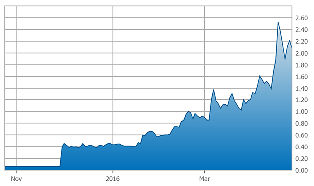LiTHIUM X Energy 6-month chart