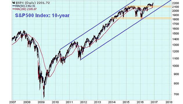 S&P 500 Index 10-year chart