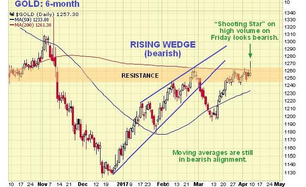 6-month Gold Chart
