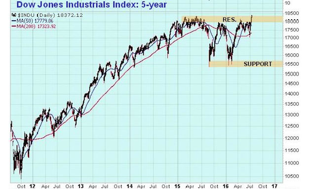 Dow Jones Industrials 5-year chart