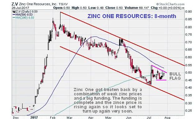 Zinc One chart
