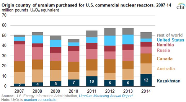 Uranium Concentrate Country of Origin