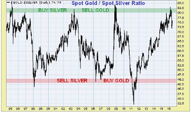 Silver-Gold Ratio