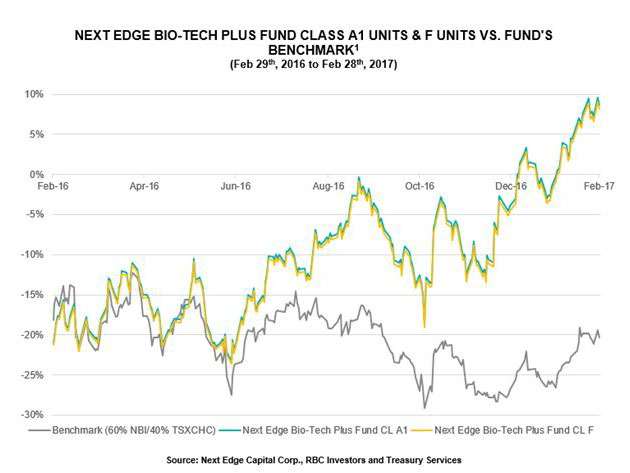 Next Edge Bio-Tech Plus Fund 12-month performance