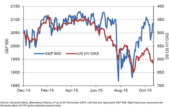 S&P 500 and High Yield Index