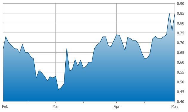 Torchlight Three-Month Chart