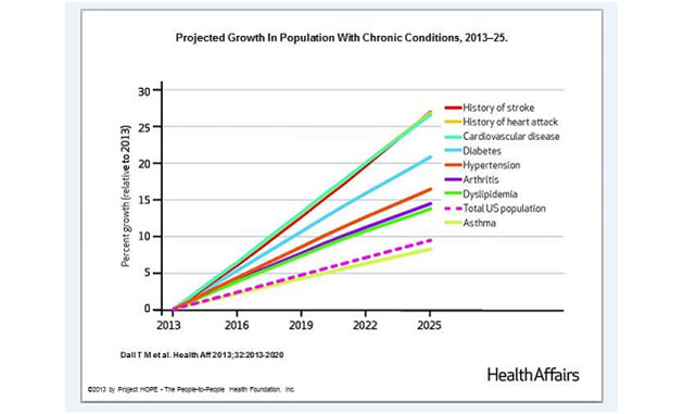 Projected Growth in Population with Chronic Conditions
