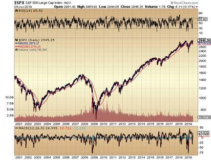 https://c.stockcharts.com/c-sc/sc?s=%24SPX&p=D&yr=19&mn=0&dy=0&i=t3238097572c&r=1561417358314
