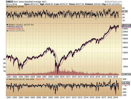 https://c.stockcharts.com/c-sc/sc?s=%24INDU&p=D&yr=19&mn=0&dy=0&i=t3501873652c&r=1561417410832
