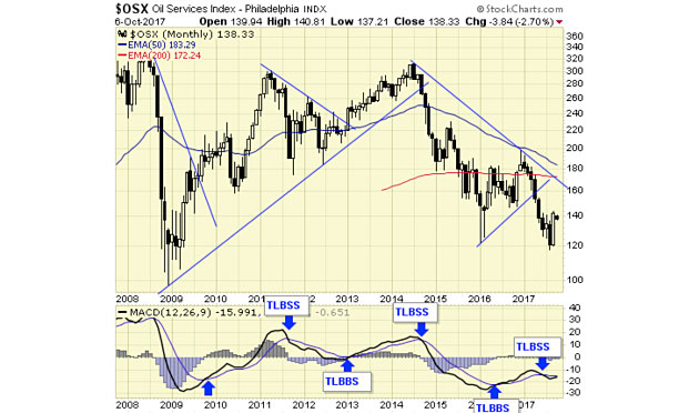 If 'Bottoming Pattern' Develops, Oil Bear Market May Be Over