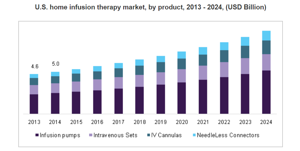 infusion pumps market 2014 global industry Technavio's report, global infusion pumps market 2017-2021, has been prepared based on an in-depth market analysis with inputs from industry experts the report covers the market landscape and its growth prospects over the coming years.