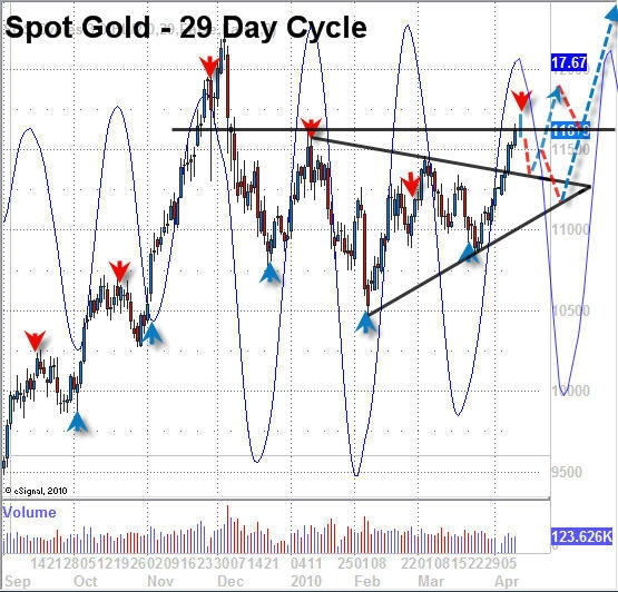 Vermeulen_Gold_29_day_cycle