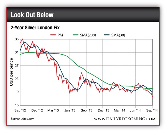 Two-Year Silver London Fix
