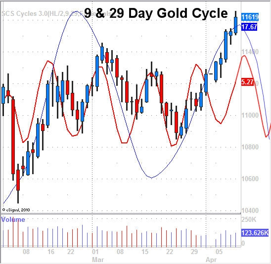 Vermeulen_Gold_9_29_day_cycle