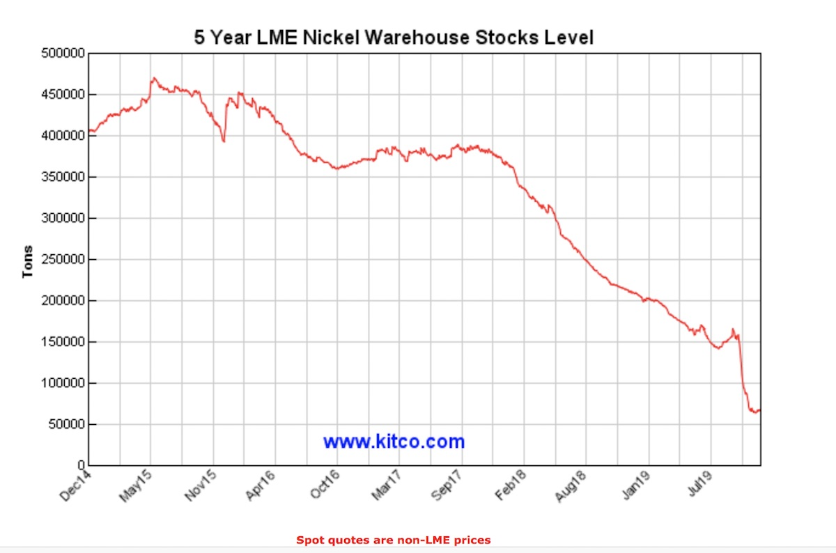 5 Year Nickel Stocks