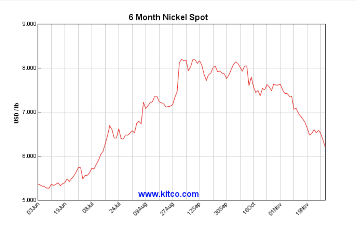 6 Month Nickel Price