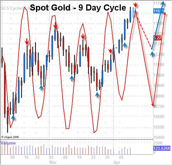 Vermeulen_Gold_9_day_cycle