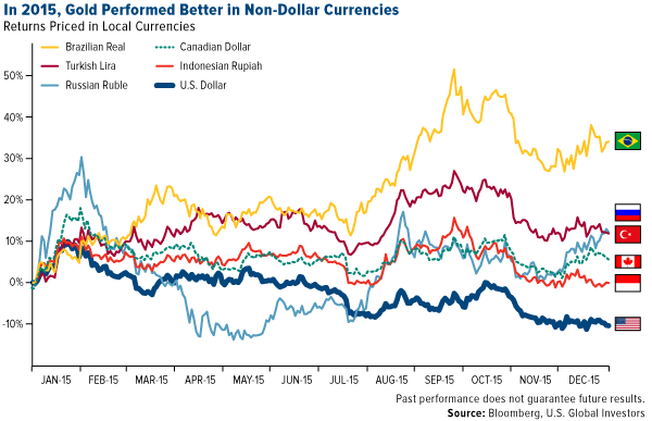 Gold v Non-Dollar Currencies