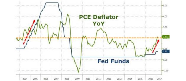 PCE Deflator YOY