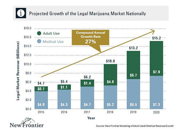 Projected Growth of Legal Marijuana Market