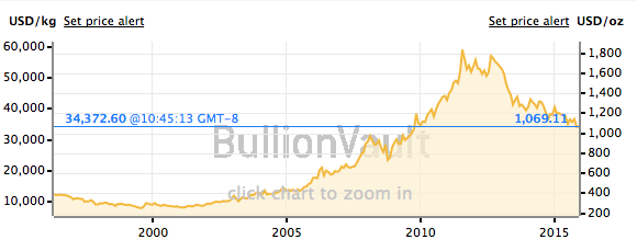 20 Year Gold Price Chart