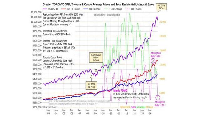 Toronto Real Estate Prices