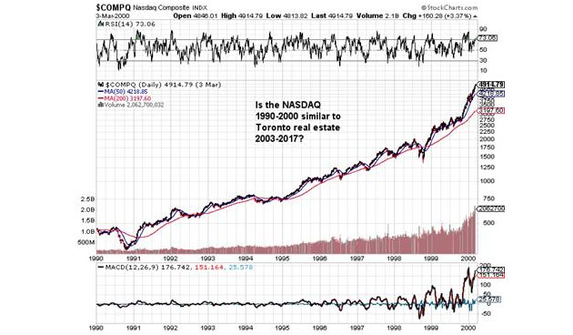 NASDAQ 1990-2000