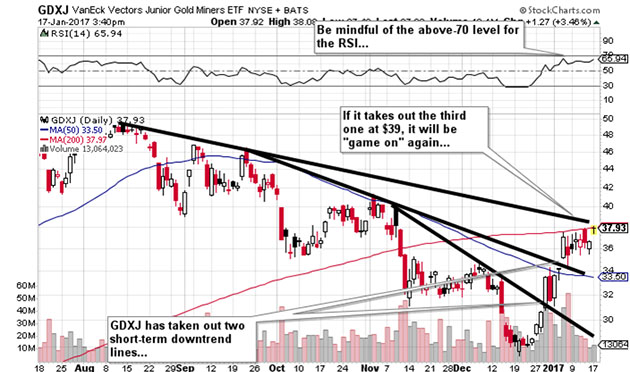 Market vectors junior gold miners etf nyse gdxj almost time to