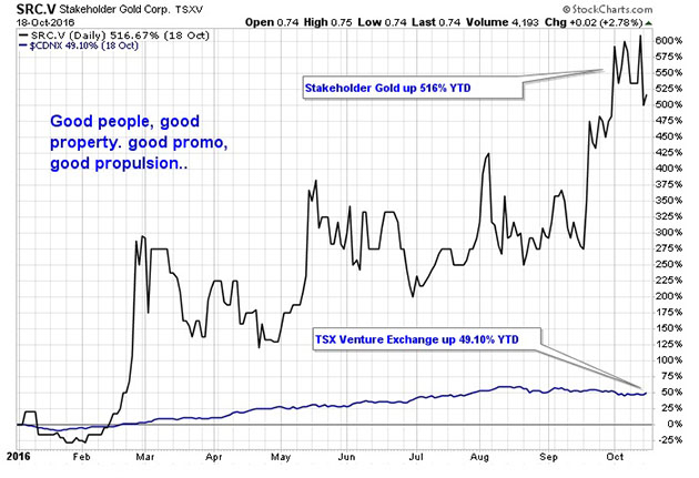 Stakeholder Gold Corp. Chart